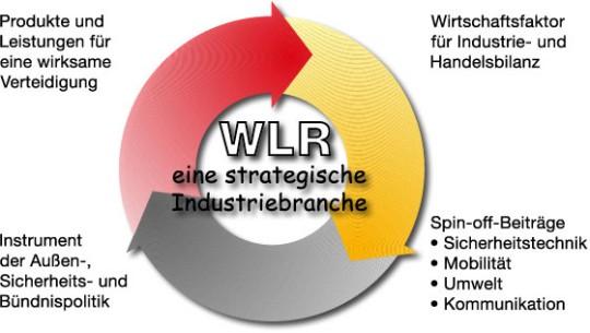 WLR-Branche ist eine strategische Industrie